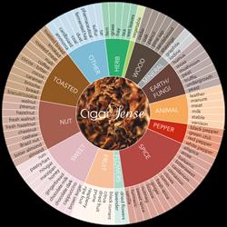 cigar sense cigar aromas wheel small